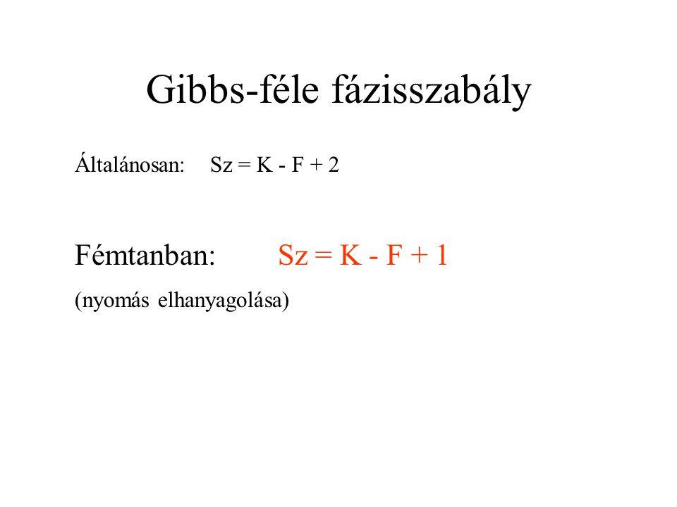 Gibbs-féle fázisszabály