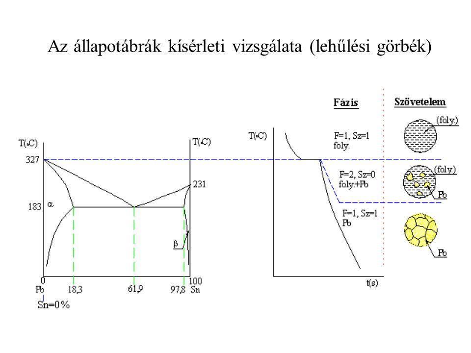 Az állapotábrák kísérleti vizsgálata (lehűlési görbék)