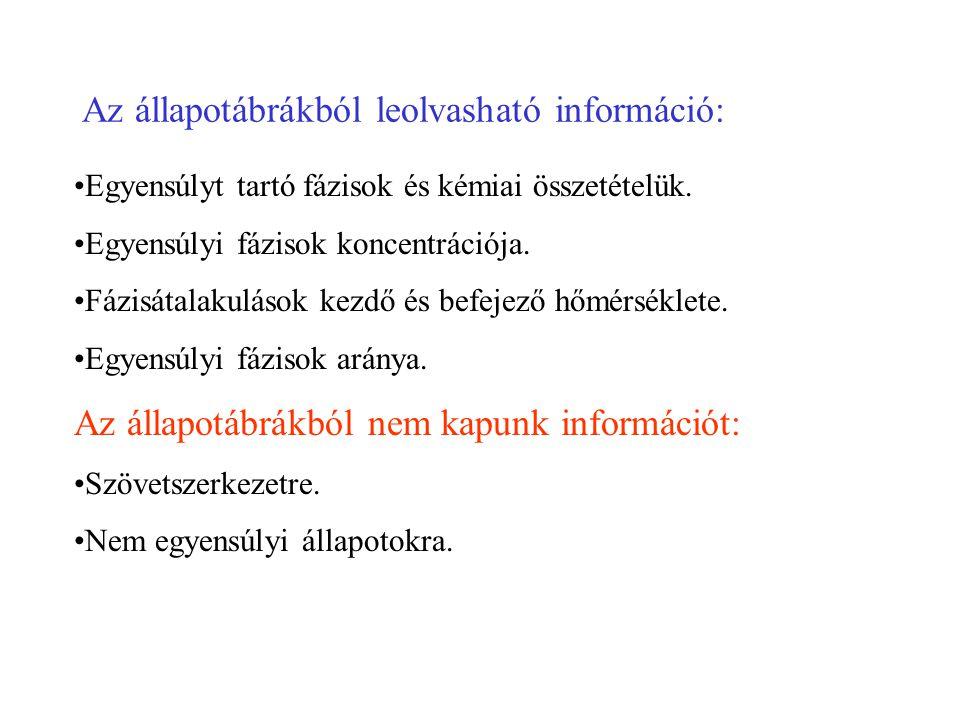 Az állapotábrákból leolvasható információ: