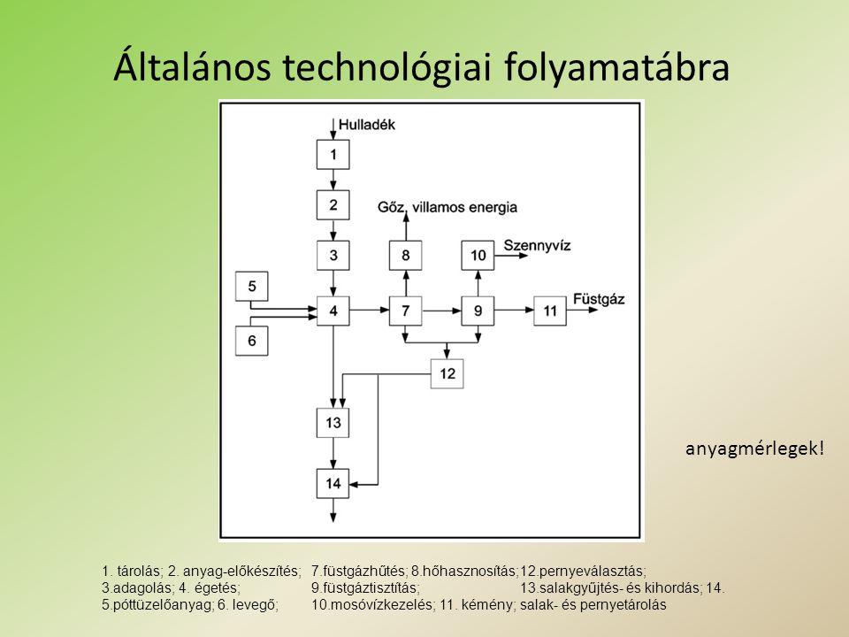 Általános technológiai folyamatábra