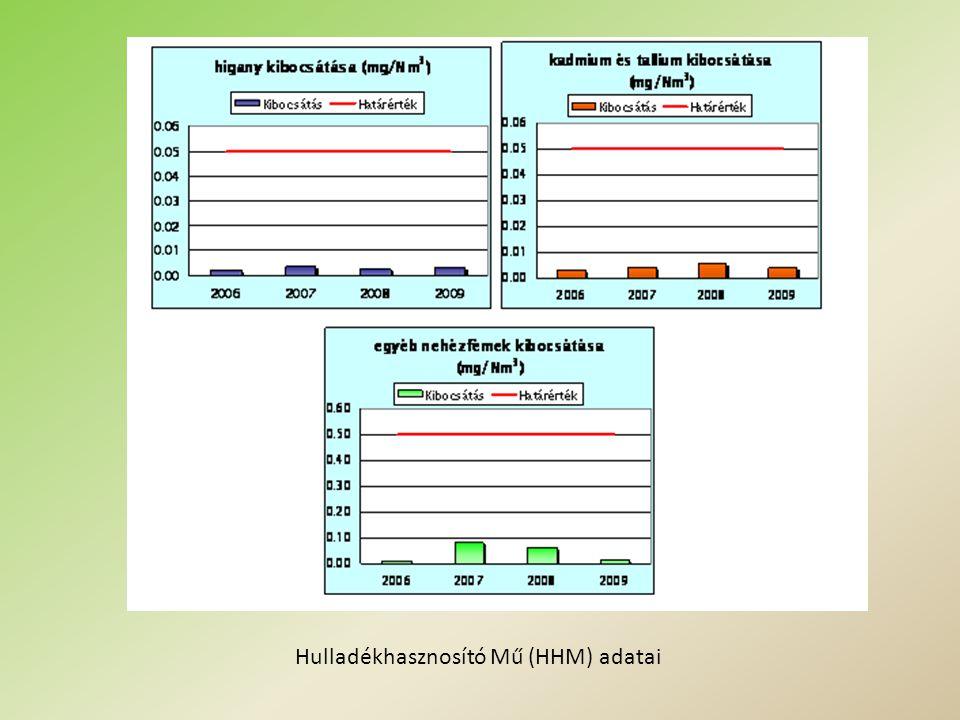 Hulladékhasznosító Mű (HHM) adatai