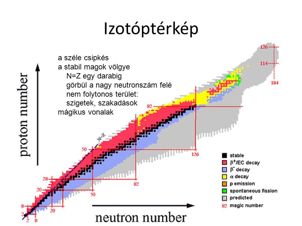 Izotóptérkép a széle csipkés a stabil magok völgye N=Z egy darabig