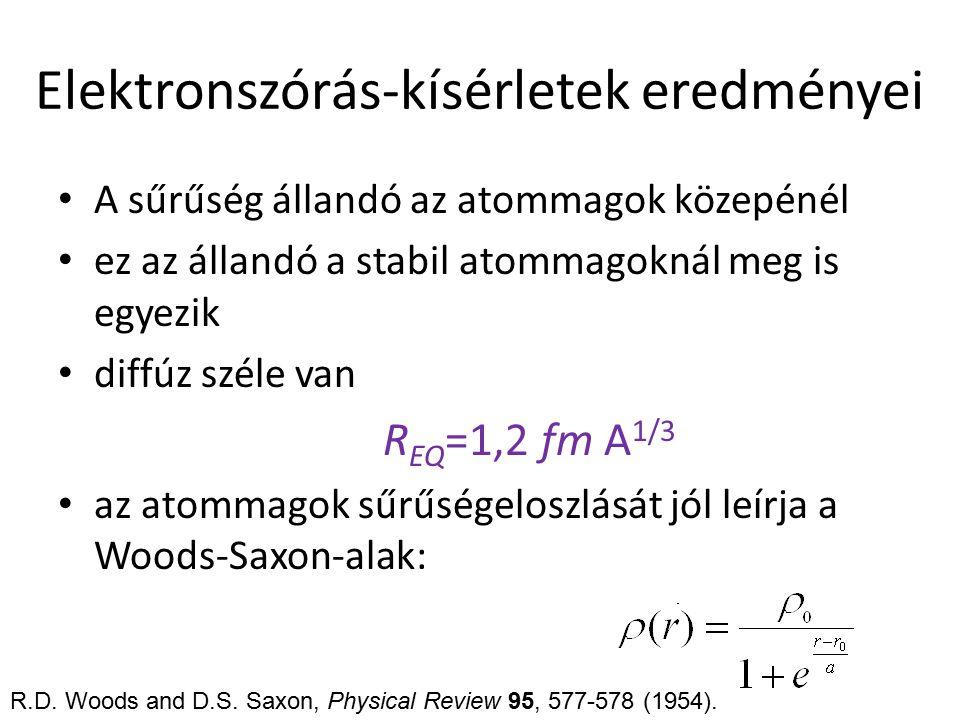 Elektronszórás-kísérletek eredményei