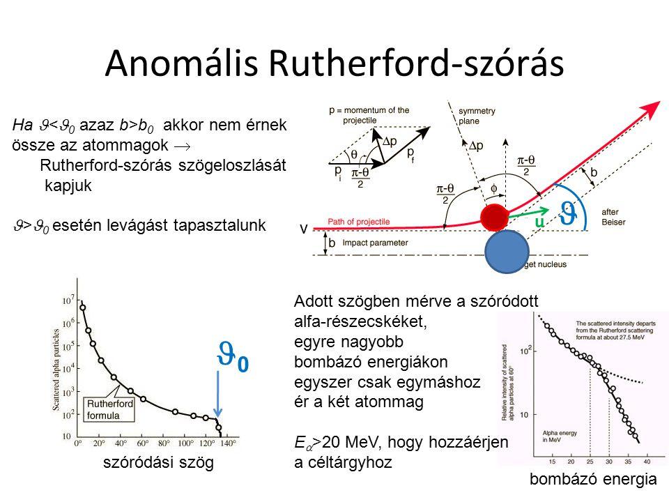 Anomális Rutherford-szórás