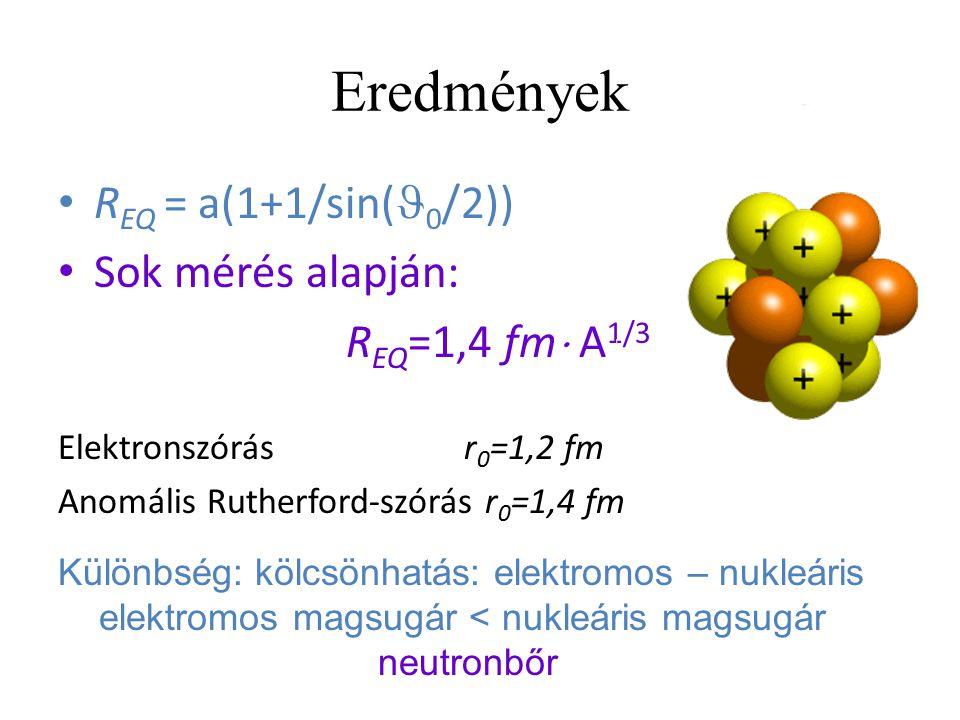 Eredmények REQ = a(1+1/sin(0/2)) Sok mérés alapján: REQ=1,4 fm A1/3
