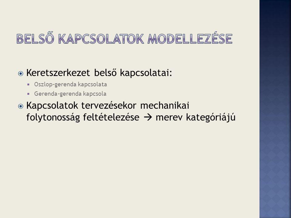 Belső kapcsolatok modellezése