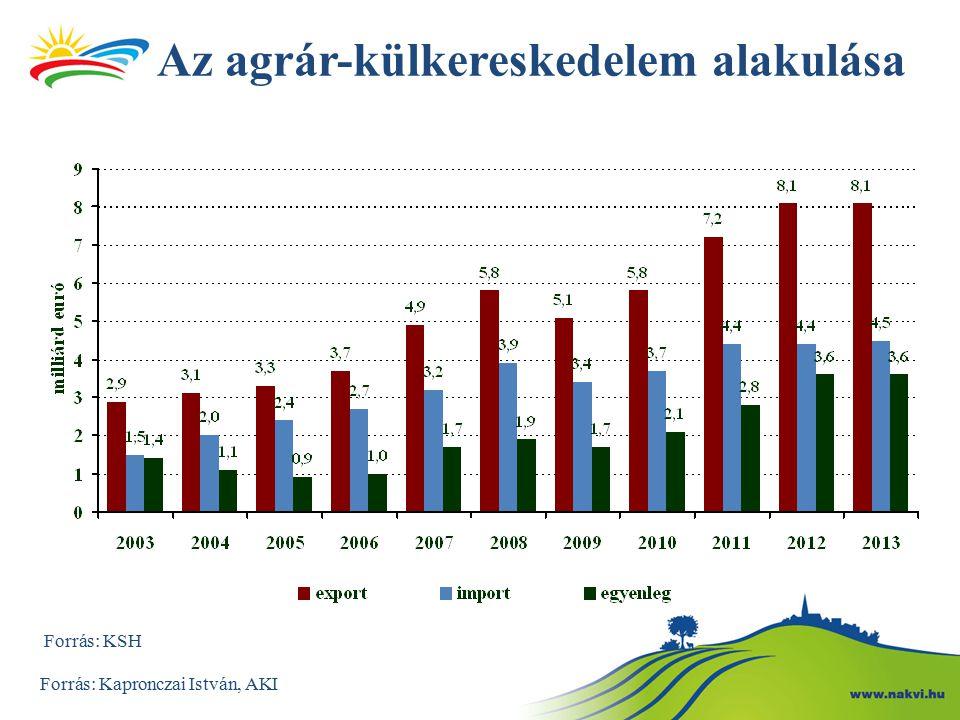 Az agrár-külkereskedelem alakulása