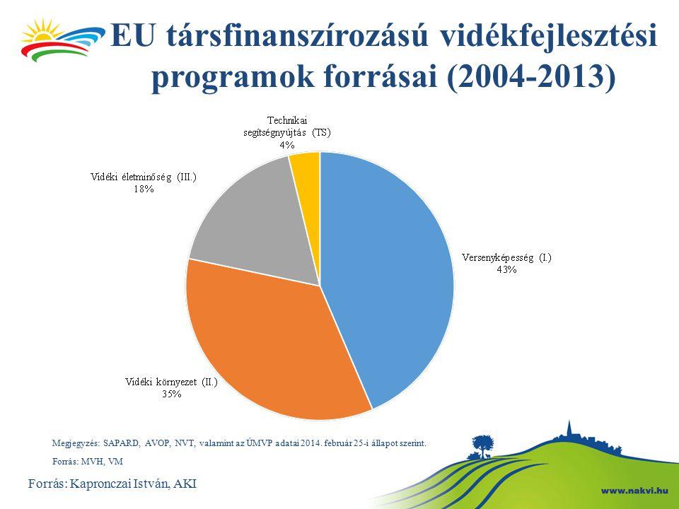 EU társfinanszírozású vidékfejlesztési programok forrásai (2004-2013)