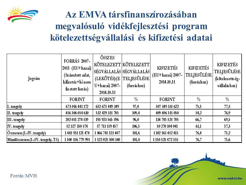 Az EMVA társfinanszírozásában megvalósuló vidékfejlesztési program kötelezettségvállalási és kifizetési adatai