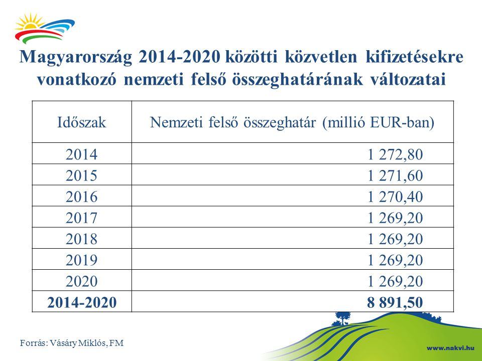 Nemzeti felső összeghatár (millió EUR-ban)