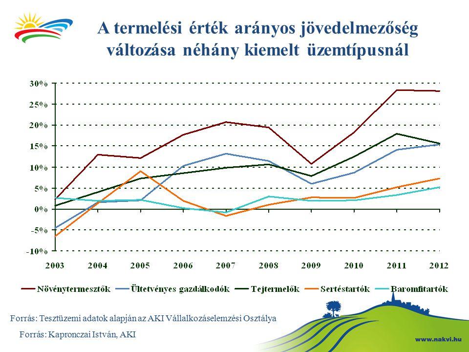 A termelési érték arányos jövedelmezőség változása néhány kiemelt üzemtípusnál