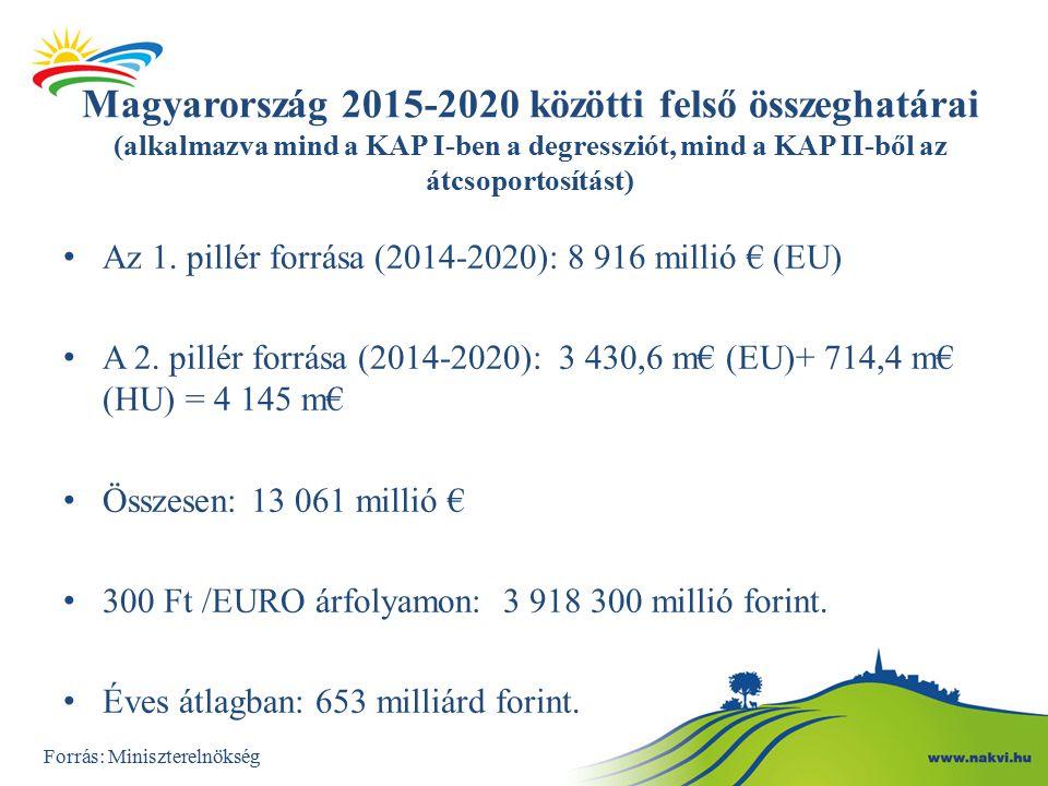 Magyarország 2015-2020 közötti felső összeghatárai (alkalmazva mind a KAP I-ben a degressziót, mind a KAP II-ből az átcsoportosítást)