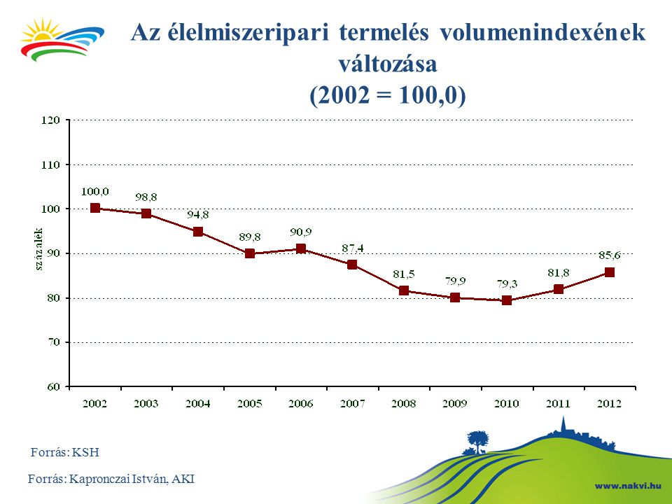 Az élelmiszeripari termelés volumenindexének változása (2002 = 100,0)