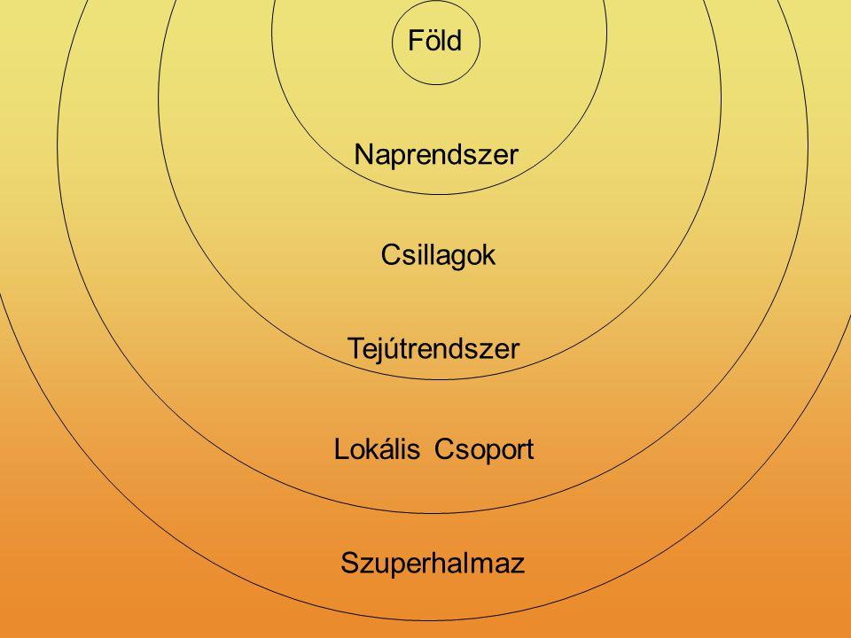 Föld Naprendszer Csillagok Tejútrendszer Lokális Csoport Szuperhalmaz