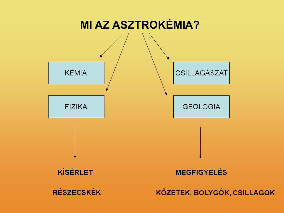 MI AZ ASZTROKÉMIA KÉMIA CSILLAGÁSZAT FIZIKA GEOLÓGIA KÍSÉRLET