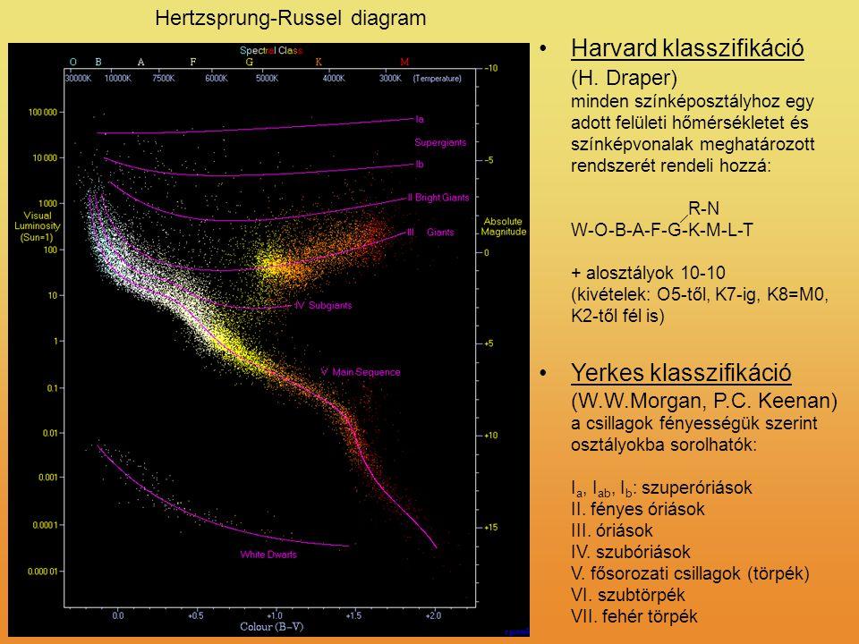 Hertzsprung-Russel diagram