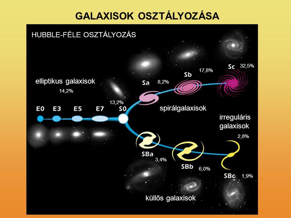 GALAXISOK OSZTÁLYOZÁSA