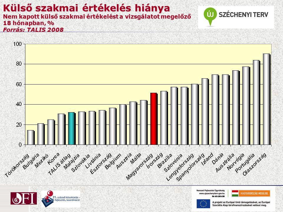 Külső szakmai értékelés hiánya Nem kapott külső szakmai értékelést a vizsgálatot megelőző 18 hónapban, % Forrás: TALIS 2008