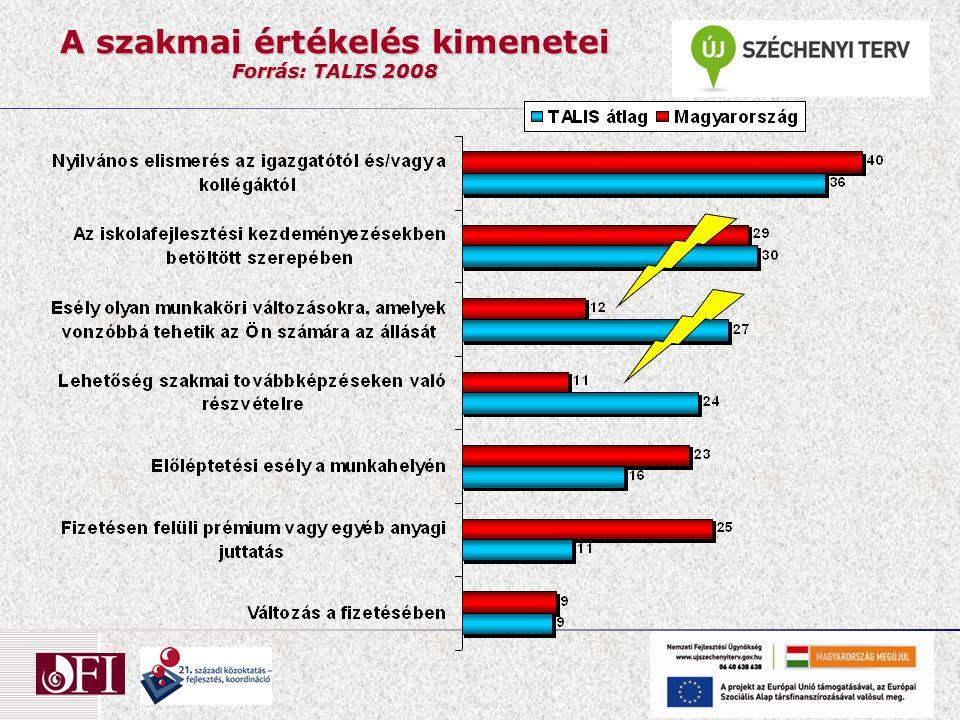 A szakmai értékelés kimenetei Forrás: TALIS 2008
