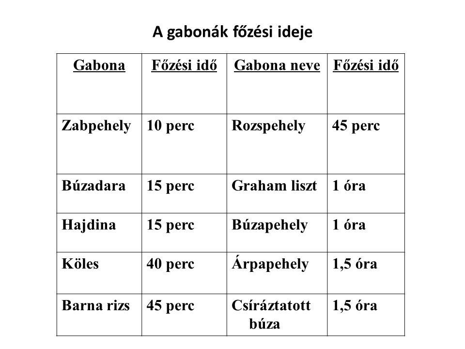 A gabonák főzési ideje Gabona Főzési idő Gabona neve Zabpehely 10 perc