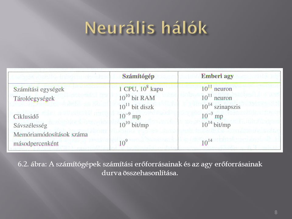 Neurális hálók 6.2.