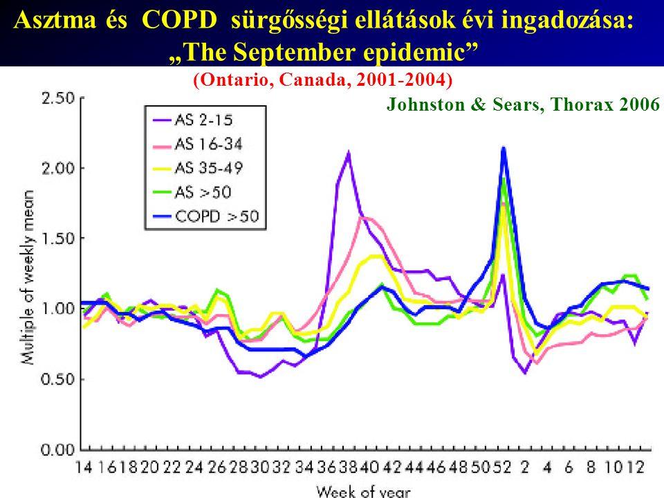 Asztma és COPD sürgősségi ellátások évi ingadozása: