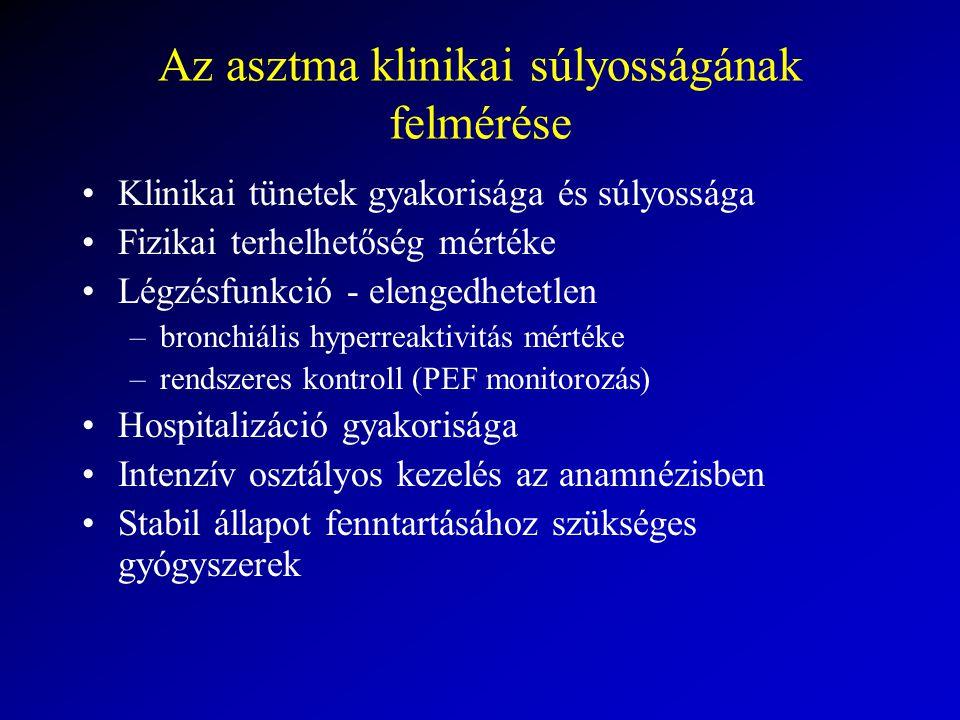 Az asztma klinikai súlyosságának felmérése