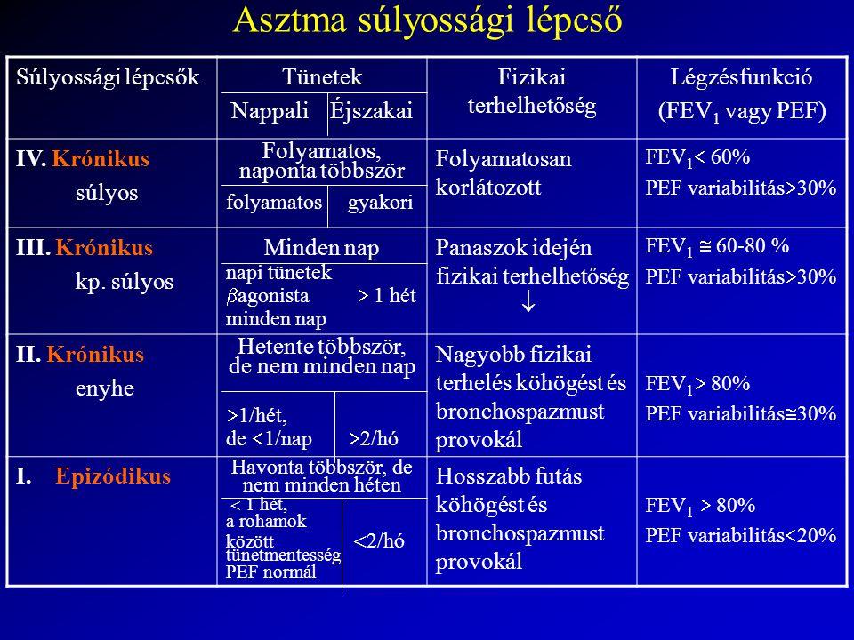 Asztma súlyossági lépcső