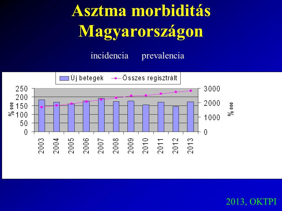 Asztma morbiditás Magyarországon