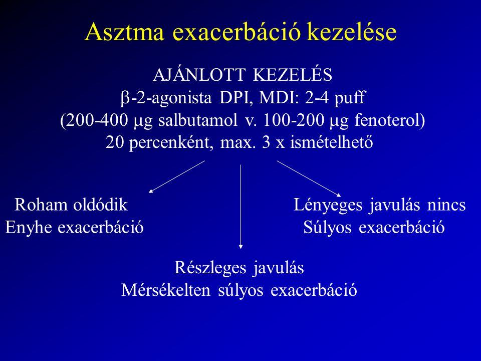 Asztma exacerbáció kezelése