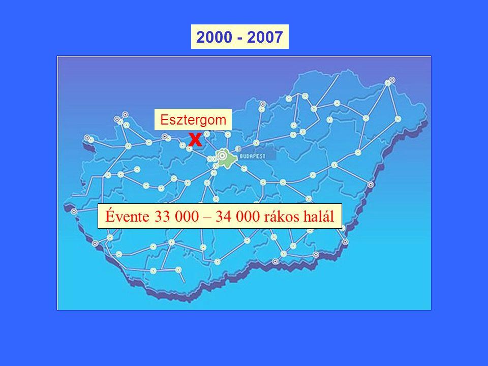 2000 - 2007 Esztergom X Évente 33 000 – 34 000 rákos halál