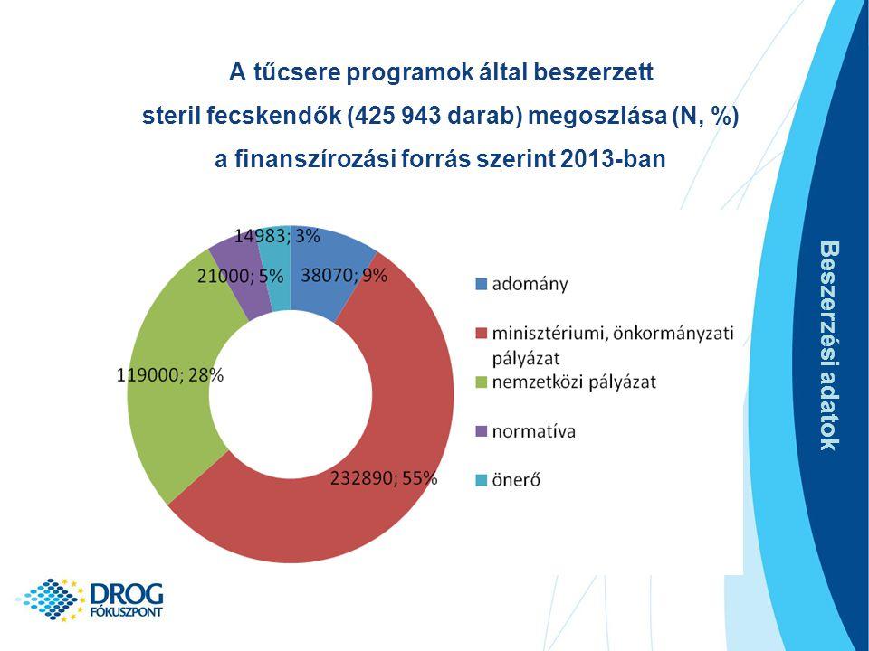A tűcsere programok által beszerzett steril fecskendők (425 943 darab) megoszlása (N, %) a finanszírozási forrás szerint 2013-ban