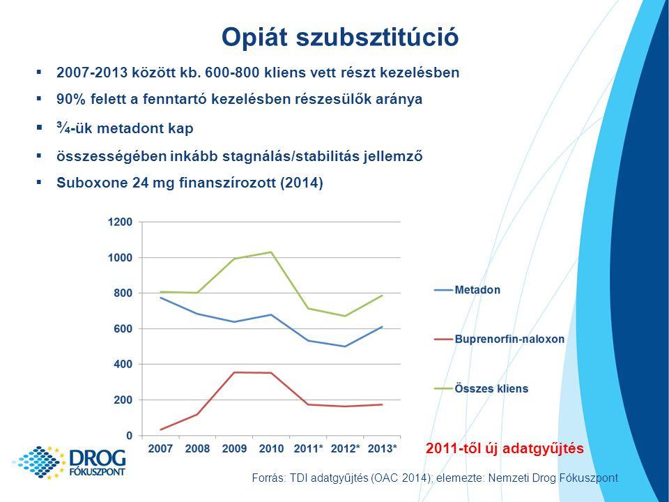 Opiát szubsztitúció ¾-ük metadont kap