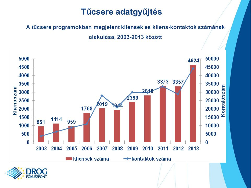 Tűcsere adatgyűjtés A tűcsere programokban megjelent kliensek és kliens-kontaktok számának alakulása, 2003-2013 között.