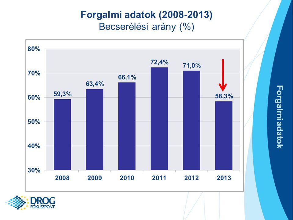 Forgalmi adatok (2008-2013) Becserélési arány (%)
