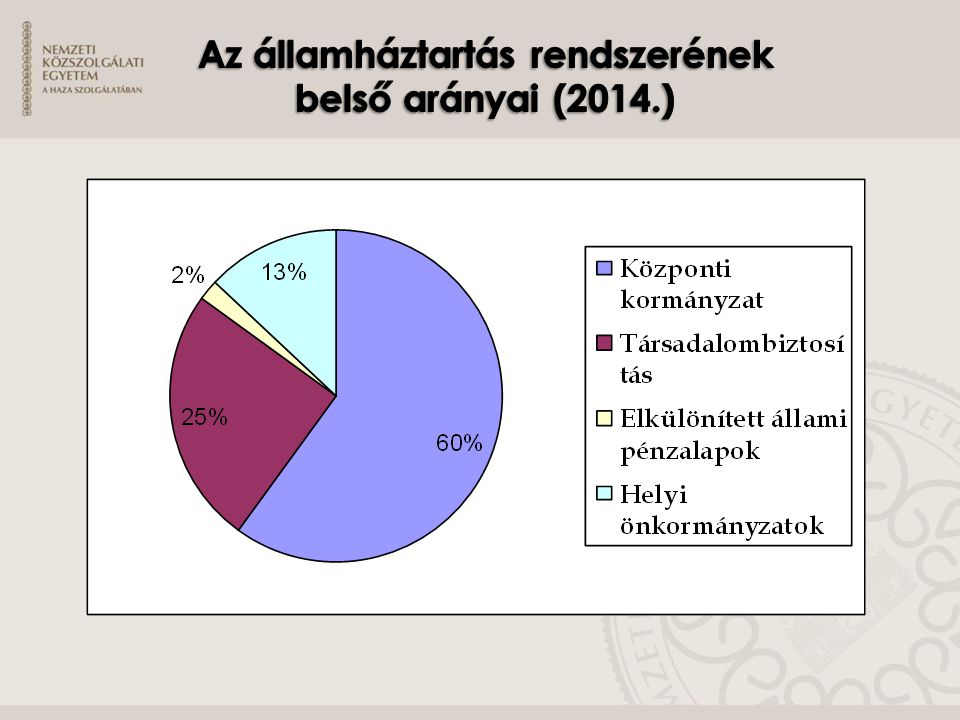 Az államháztartás rendszerének belső arányai (2014.)