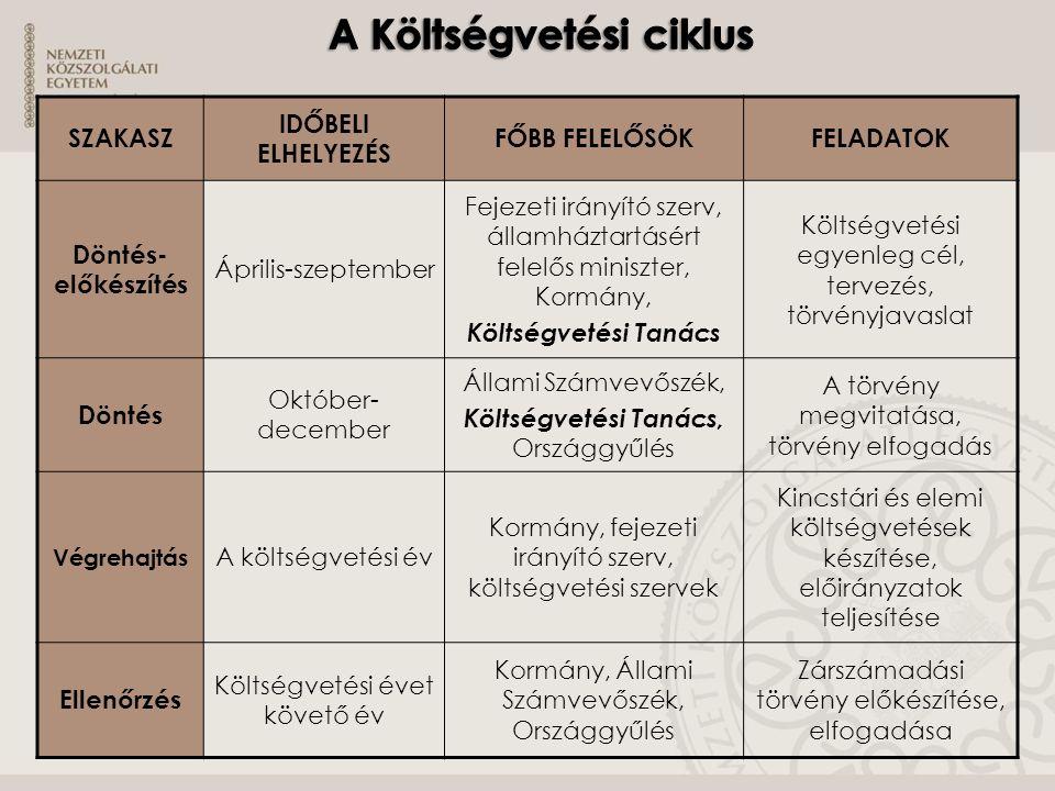 A Költségvetési ciklus