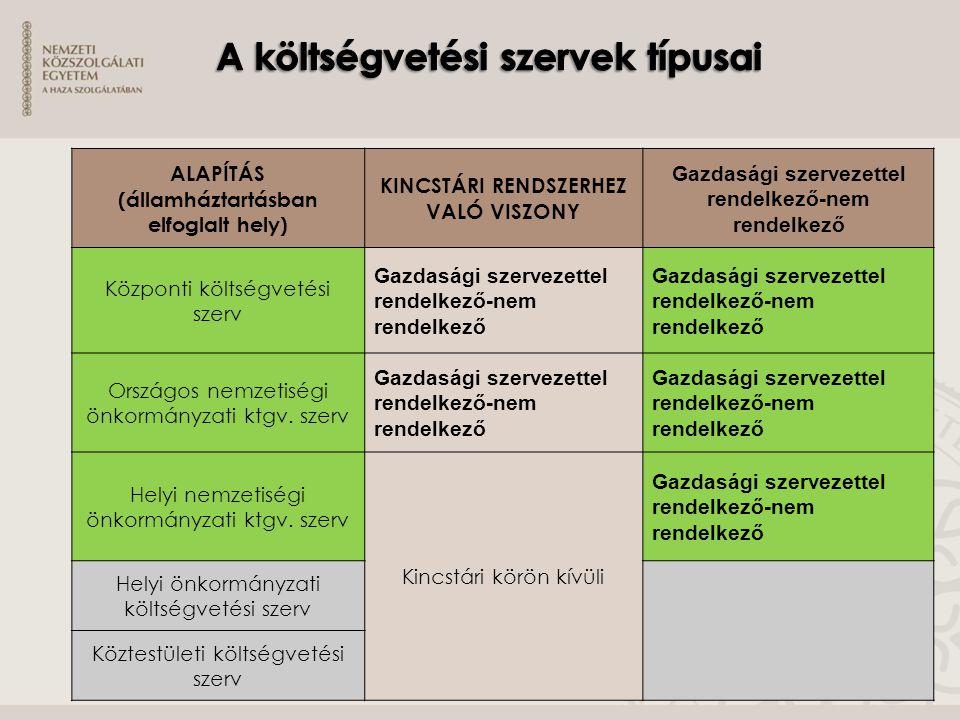 A költségvetési szervek típusai