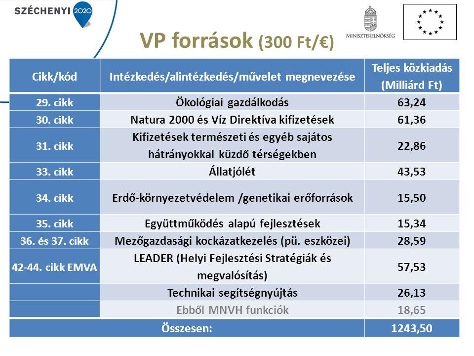 VP források (300 Ft/€) Cikk/kód