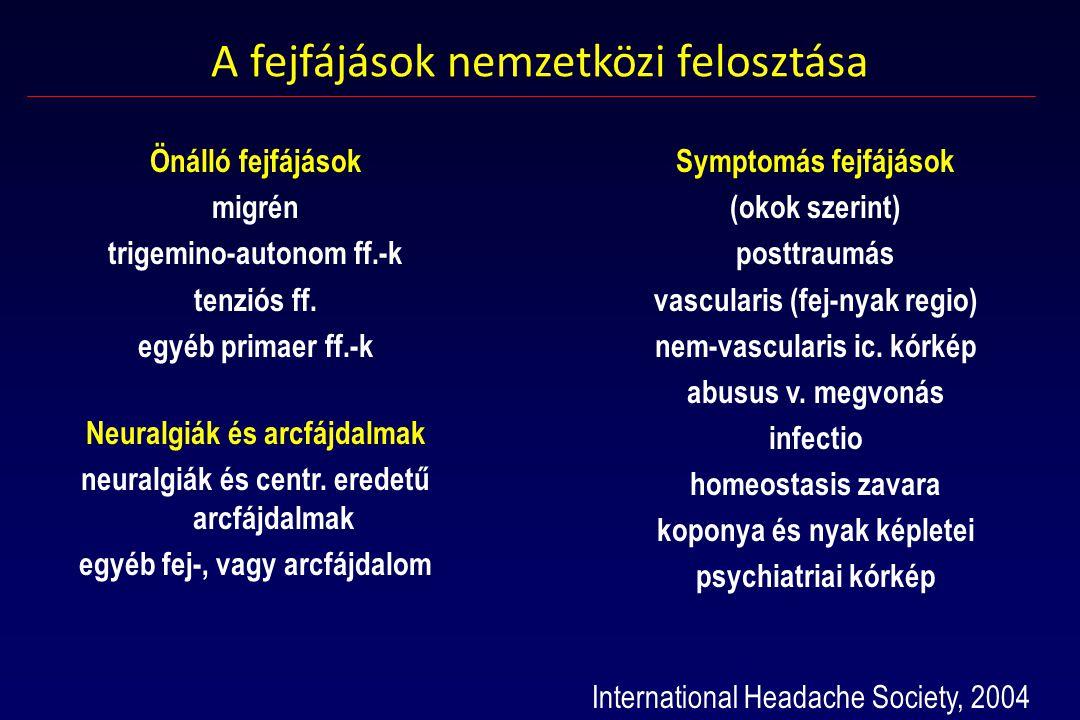 A fejfájások nemzetközi felosztása
