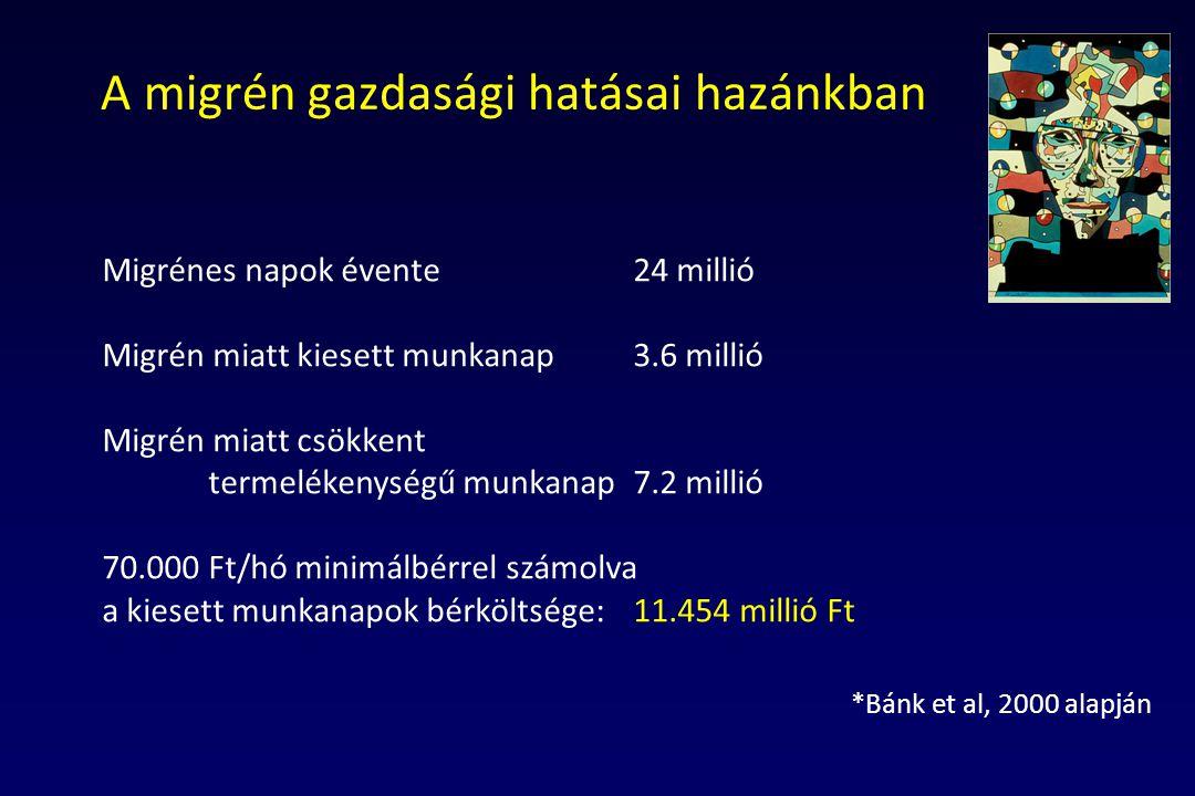 A migrén gazdasági hatásai hazánkban