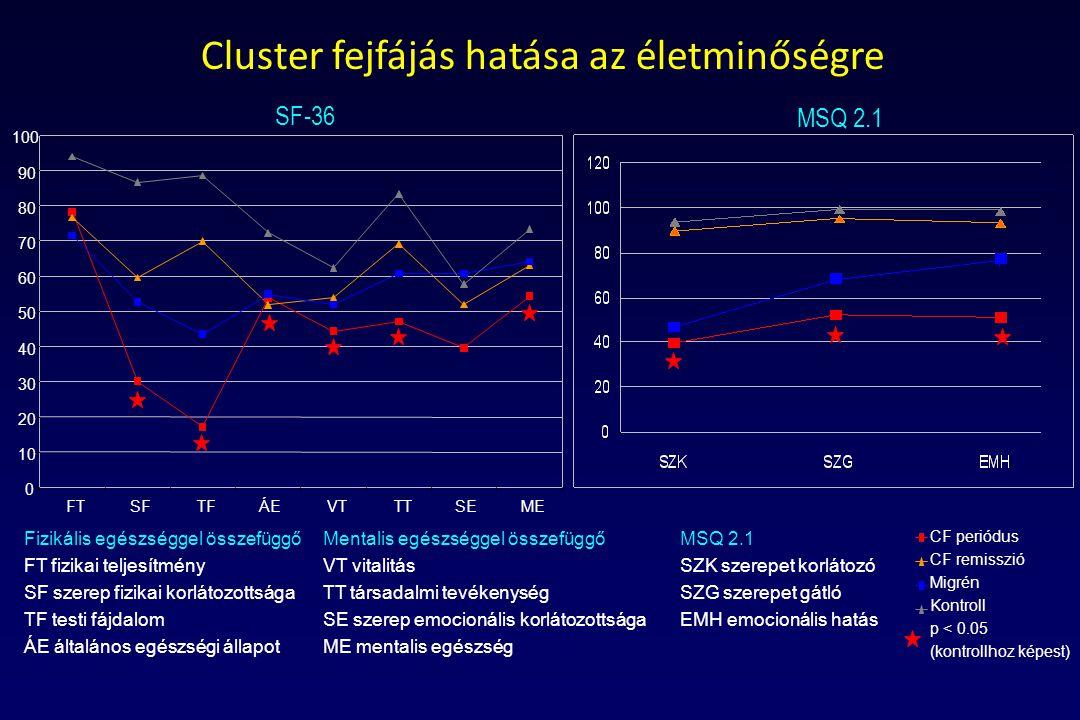 Cluster fejfájás hatása az életminőségre