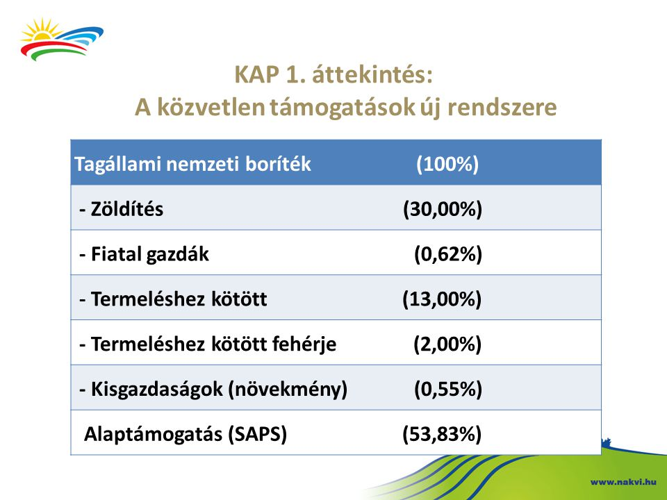 KAP 1. áttekintés: A közvetlen támogatások új rendszere