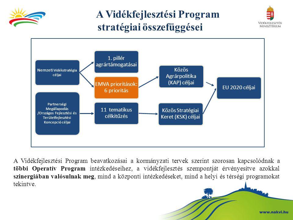 A Vidékfejlesztési Program stratégiai összefüggései