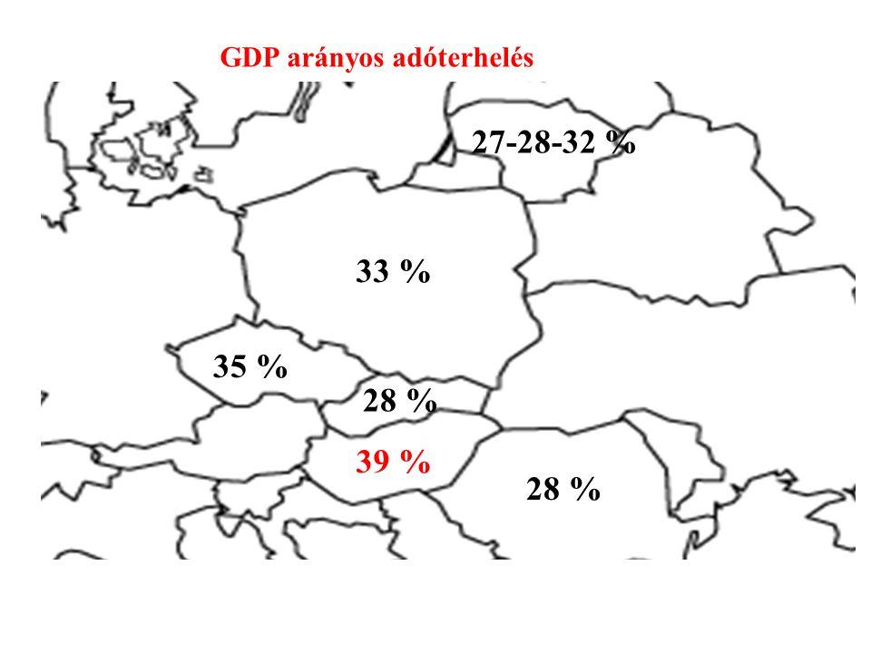 GDP arányos adóterhelés