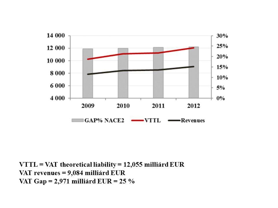 VTTL = VAT theoretical liability = 12,055 milliárd EUR