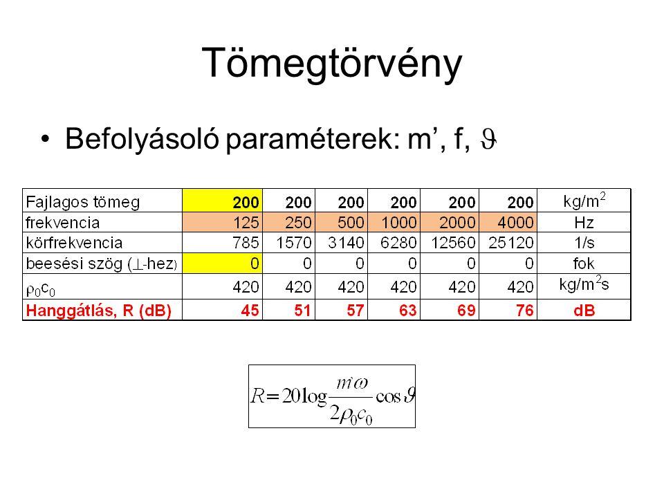 Tömegtörvény Befolyásoló paraméterek: m', f, 