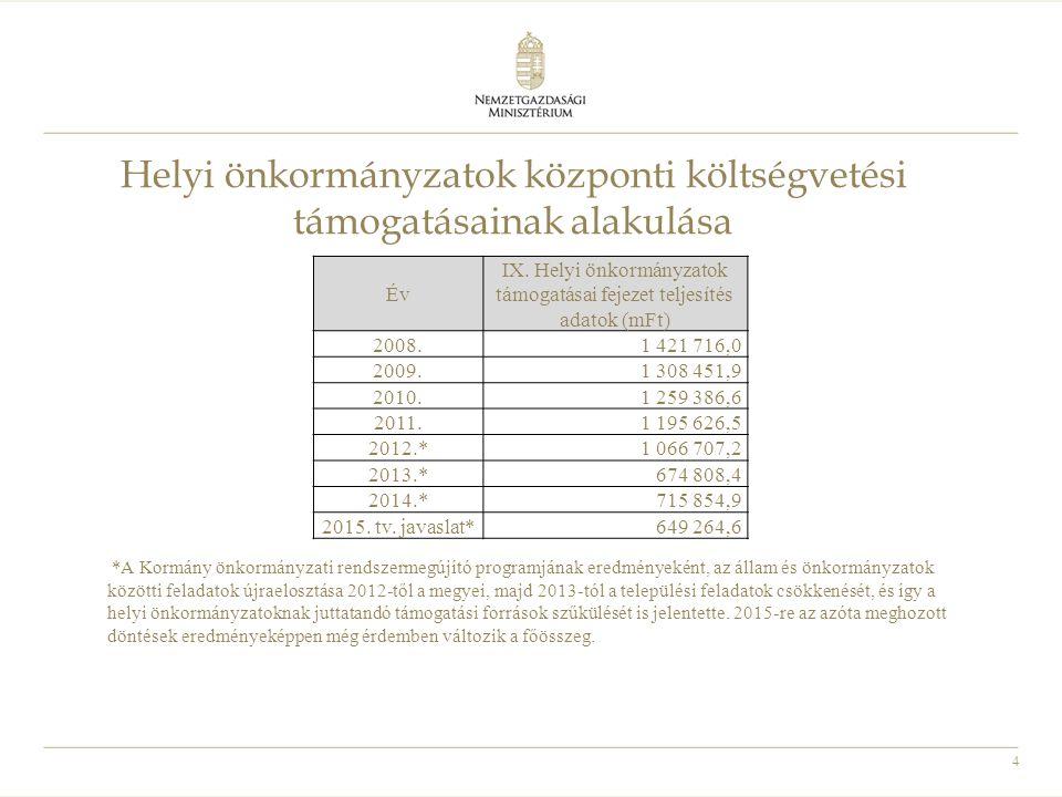 Helyi önkormányzatok központi költségvetési támogatásainak alakulása