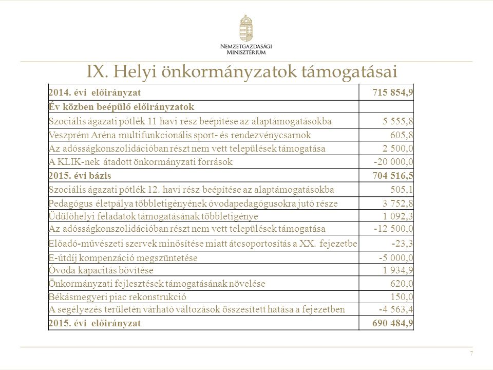 IX. Helyi önkormányzatok támogatásai