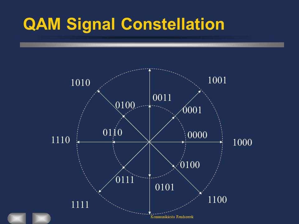 QAM Signal Constellation